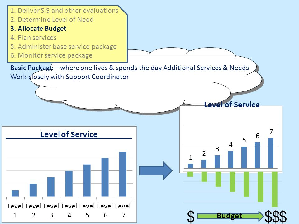 BudgetBudget 1 2 3 4 5 6 $$$18$$$18$ Level Level Level Level Level Level Level 1234567 Level of Service 1.Deliver SIS and other evaluations 2.Determine Level of Need 3.