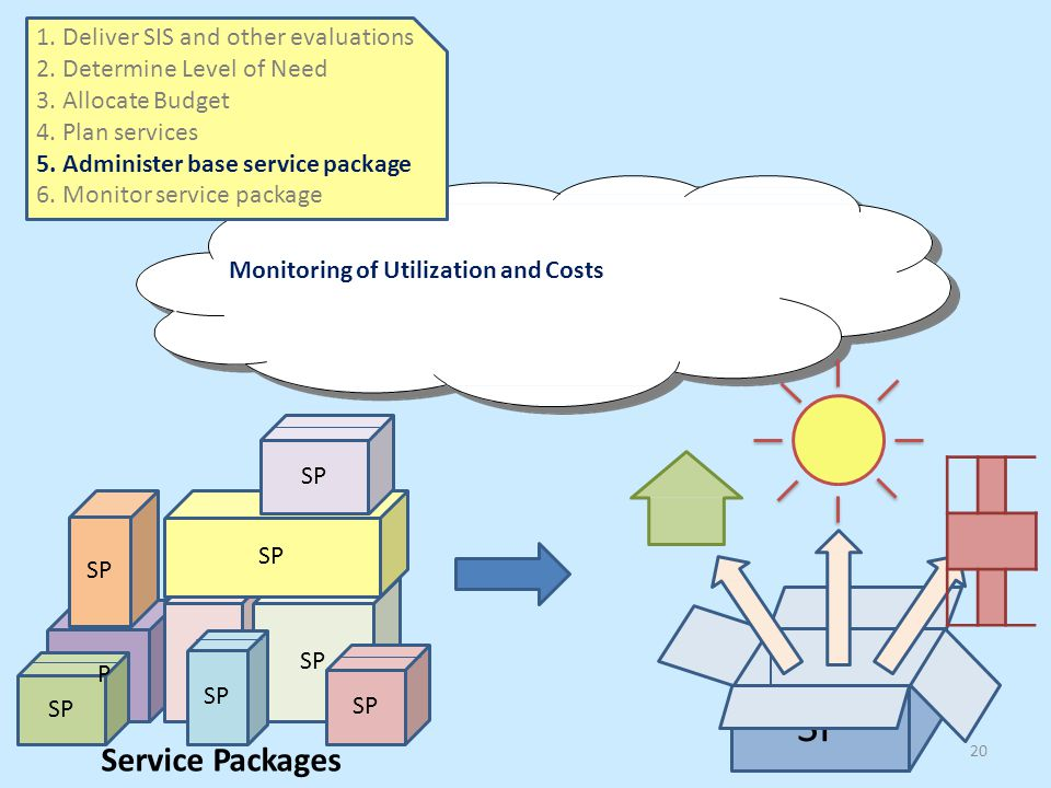 S SP Service Packages 1.Deliver SIS and other evaluations 2.Determine Level of Need 3.Allocate Budget 4.Plan services 5.