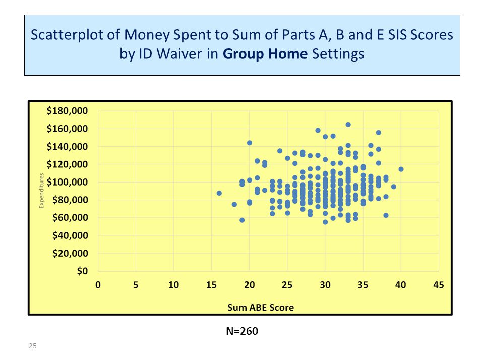 Scatterplot of Money Spent to Sum of Parts A, B and E SIS Scores by ID Waiver in Group Home Settings N=260 25