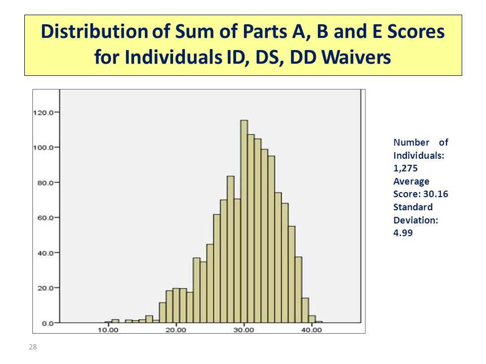 Distribution of Sum of Parts A, B and E Scores for Individuals ID, DS, DD Waivers 28 Number of Individuals: 1,275 Average Score: 30.16 Standard Deviation: 4.99