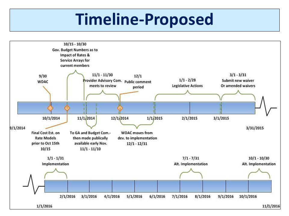 Timeline-Proposed 2