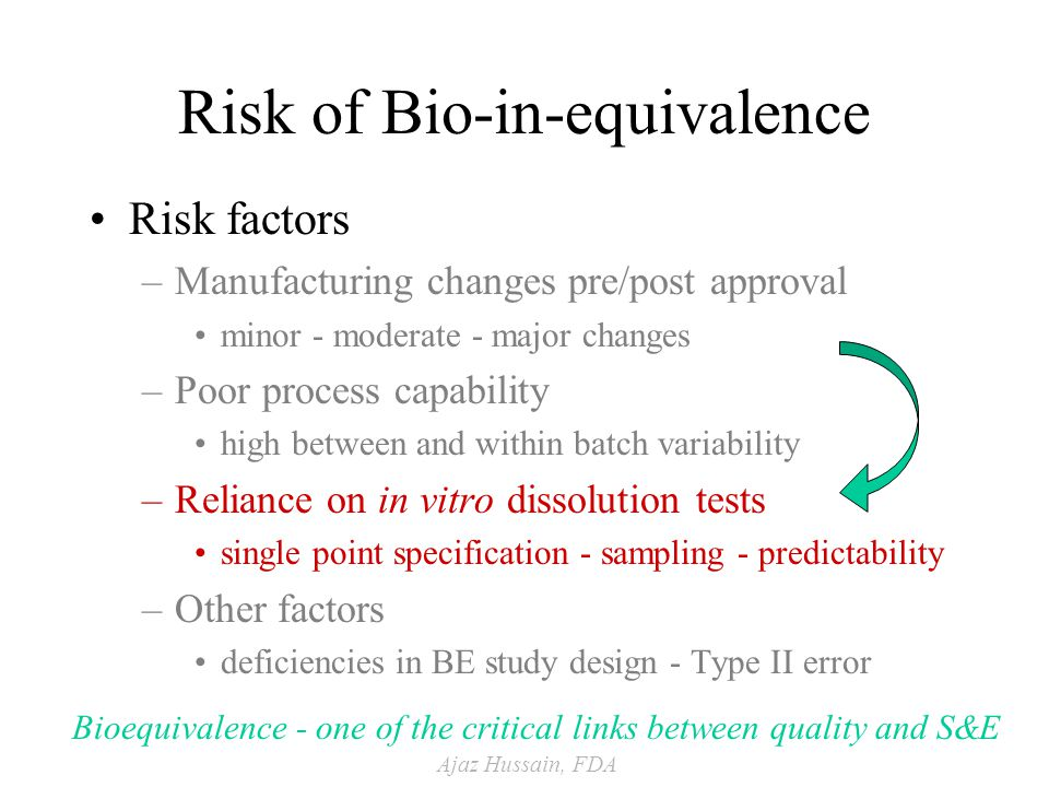 Ajaz Hussain, FDA Risk of Bio-in-equivalence Risk factors –Manufacturing changes pre/post approval minor - moderate - major changes –Poor process capability high between and within batch variability –Reliance on in vitro dissolution tests single point specification - sampling - predictability –Other factors deficiencies in BE study design - Type II error Bioequivalence - one of the critical links between quality and S&E