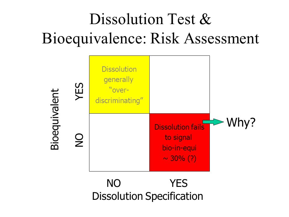 Dissolution Test & Bioequivalence: Risk Assessment Dissolution generally over- discriminating Dissolution fails to signal bio-in-equi ~ 30% ( ) NO YES Bioequivalent Dissolution Specification Why