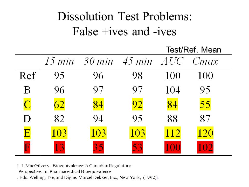 Dissolution Test Problems: False +ives and -ives Test/Ref.