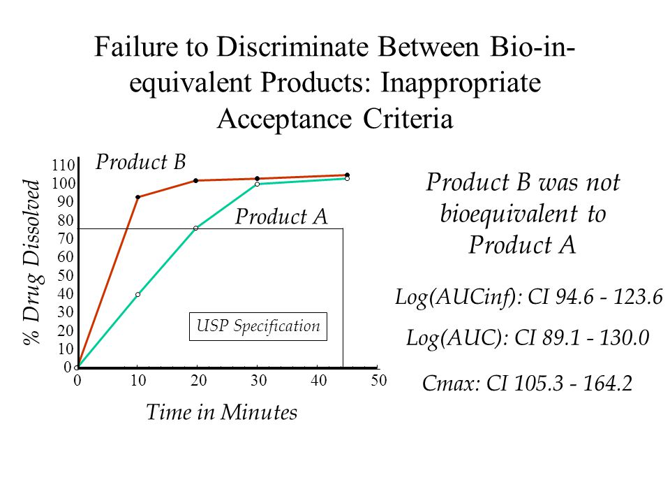 Failure to Discriminate Between Bio-in- equivalent Products: Inappropriate Acceptance Criteria 01020304050 % Drug Dissolved 0 10 20 30 40 50 60 70 80 90 100 110 USP Specification Product A Product B Time in Minutes Product B was not bioequivalent to Product A Log(AUCinf): CI 94.6 - 123.6 Log(AUC): CI 89.1 - 130.0 Cmax: CI 105.3 - 164.2