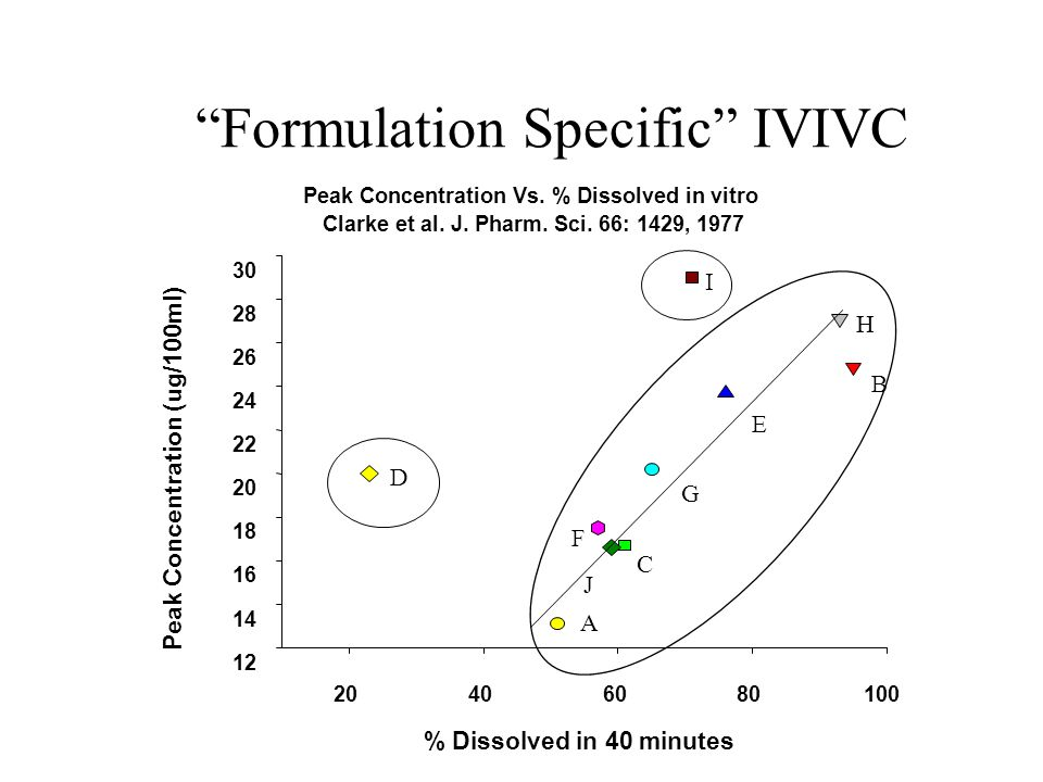 Formulation Specific IVIVC Peak Concentration Vs.