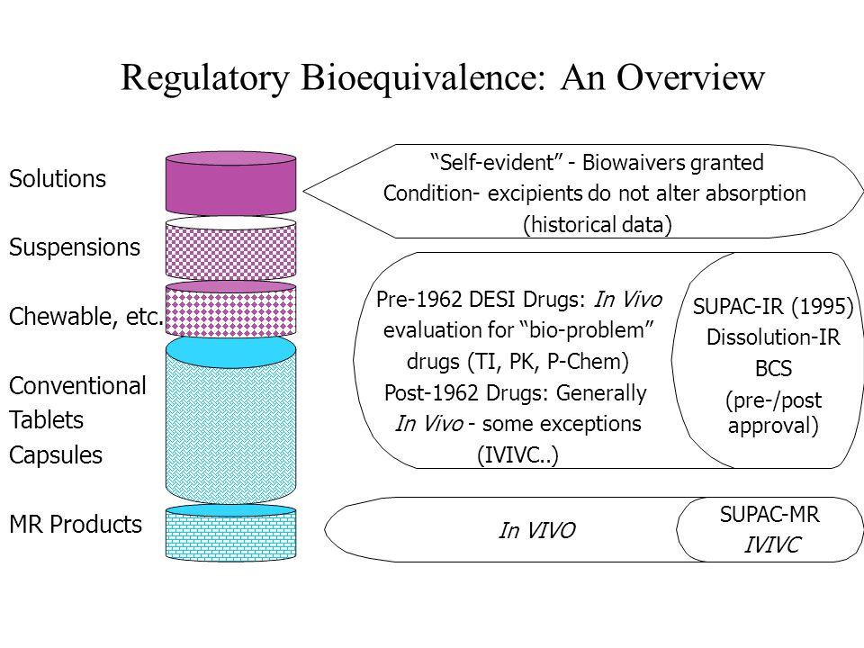 Ajaz Hussain, FDA Bioequivalence Hearing of 1986 ..seems sensible to think that swallowing something that turns into a solution rapidly would be difficult to lead to differences from one product to the next…… –Bob Temple in response to Arnold Becketts presentation ……I've learned that there is no support here for attempting to provide such assurance solely with in vitro data. –Milo Gibaldi