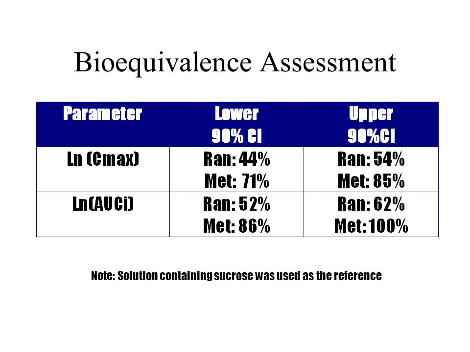 Bioequivalence Assessment Note: Solution containing sucrose was used as the reference