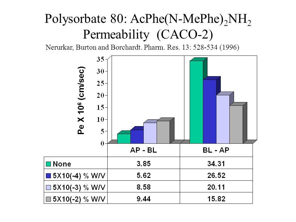 Polysorbate 80: AcPhe(N-MePhe) 2 NH 2 Permeability (CACO-2) Nerurkar, Burton and Borchardt. Pharm. Res. 13: 528-534 (1996) Pe X 10 6 (cm/sec)
