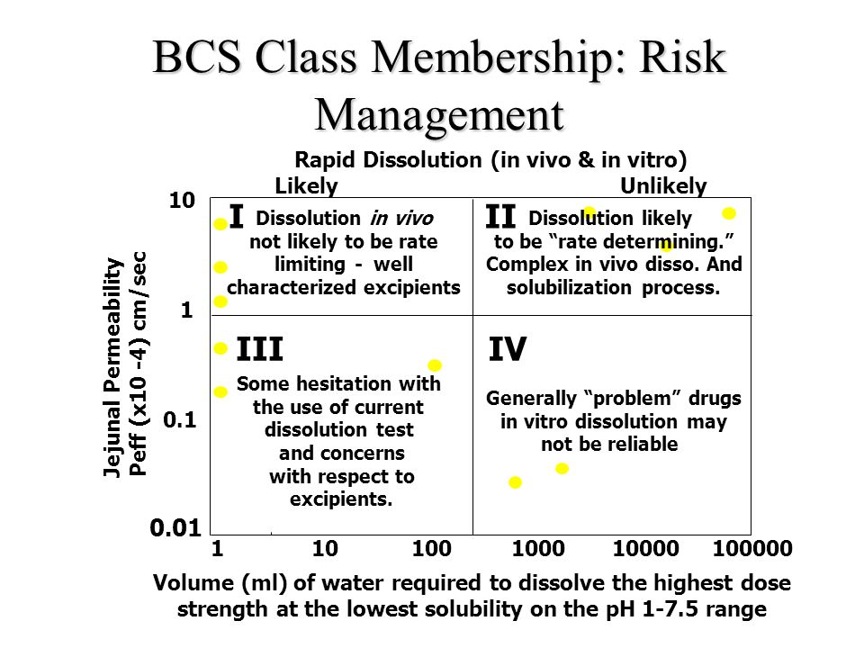 BCS Class Membership: Risk Management Volume (ml) of water required to dissolve the highest dose strength at the lowest solubility on the pH 1-7.5 range Jejunal Permeability Peff (x10 -4) cm/sec 110100100010000100000 0.01 0.1 1 10 I III II IV Rapid Dissolution (in vivo & in vitro) LikelyUnlikely Dissolution likely to be rate determining. Complex in vivo disso.
