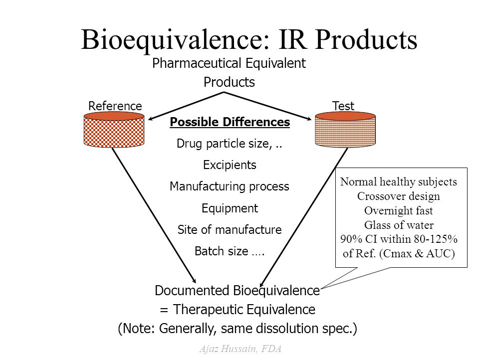 Ajaz Hussain, FDA Bioequivalence: IR Products ReferenceTest Pharmaceutical Equivalent Products Possible Differences Drug particle size,..