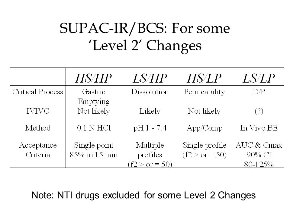 Sorbitol/Mannitol: Impact on Bioavailability 2.3 grams of mannitol in a chewable tablet reduced bioavailability of cimetidine (a low permeability drug, per FDA's BCS Guidance) compared to a tablet containing the same amount of sucrose – AUC, Cmax, and Tmax ratios of the mean values were 71%, 46%, and 167%, respectively Sparrow et al.