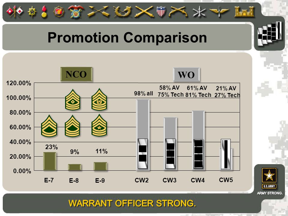 Promotion Comparison E-7 NCO 23% 11% 9% 0.00% 20.00% 40.00% 60.00% 80.00% 100.00% 120.00% CW2CW3CW4 E-8 E-9 WO 98% all 58% AV 75% Tech 61% AV 81% Tech CW5 21% AV 27% Tech