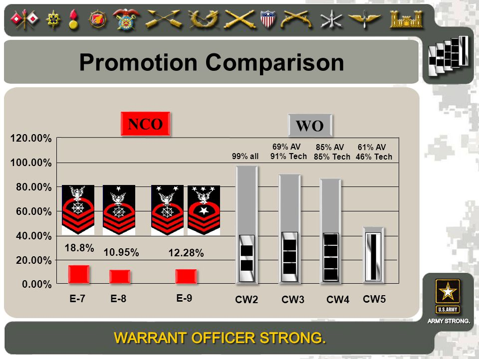Promotion Comparison 0.00% 20.00% 40.00% 60.00% 80.00% 100.00% 120.00% CW2CW3CW4 18.8% 12.28% 10.95% E-7E-8 E-9 NCO WO 99% all 69% AV 91% Tech 85% AV 85% Tech CW5 61% AV 46% Tech