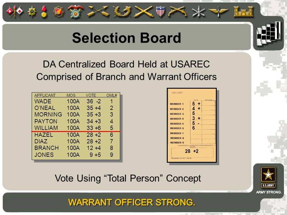 Selection Board DA Centralized Board Held at USAREC Comprised of Branch and Warrant Officers Vote Using Total Person Concept APPLICANTMOS VOTE OML# WADE100A36 -21 O'NEAL100A35 +42 MORNING100A35 +33 PAYTON100A34 +34 WILLIAM100A33 +65 HAZEL100A28 +26 DIAZ100A28 +27 BRANCH100A12 +48 JONES100A9 +59 APPLICANTMOS VOTE OML# WADE100A36 -21 O'NEAL100A35 +42 MORNING100A35 +33 PAYTON100A34 +34 WILLIAM100A33 +65 HAZEL100A28 +26 DIAZ100A28 +27 BRANCH100A12 +48 JONES100A9 +59 5 + 4 + 5 3 + 5 - 6 28 +2