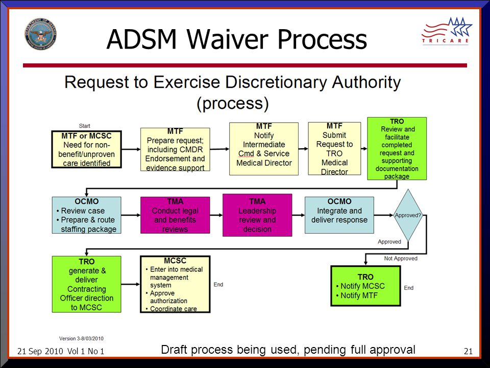 21 Sep 2010 Vol 1 No 121 ADSM Waiver Process Draft process being used, pending full approval