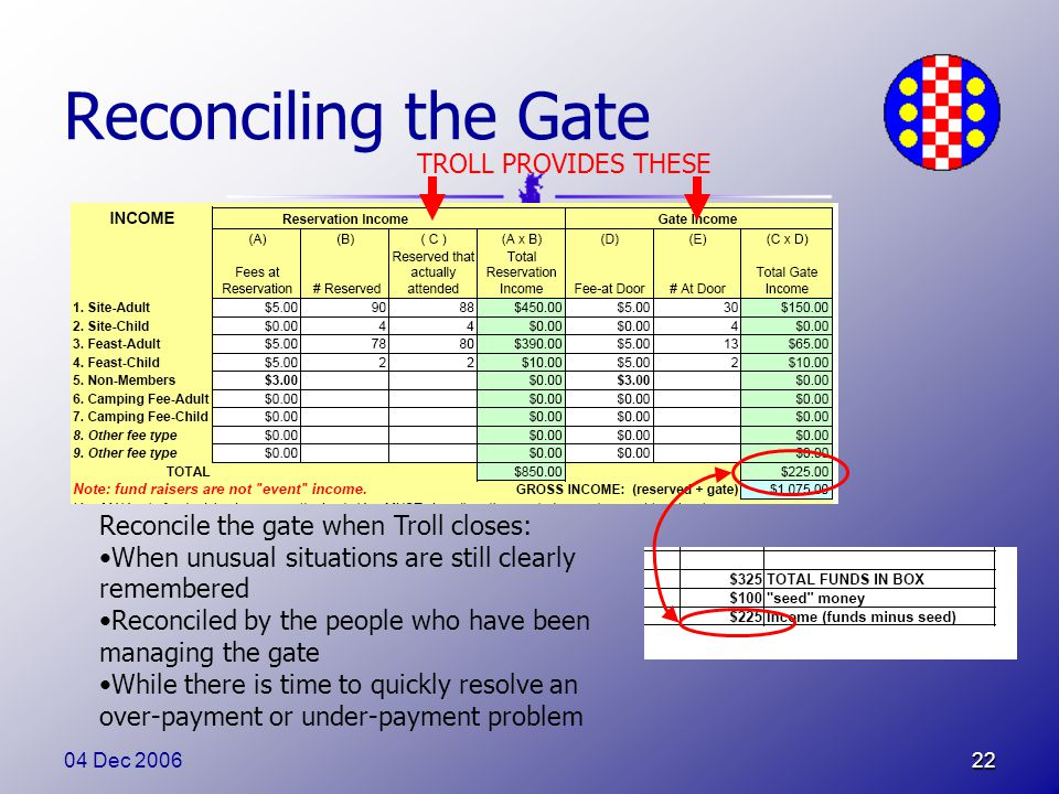 04 Dec 200622 Reconciling the Gate Reconcile the gate when Troll closes: When unusual situations are still clearly remembered Reconciled by the people who have been managing the gate While there is time to quickly resolve an over-payment or under-payment problem TROLL PROVIDES THESE