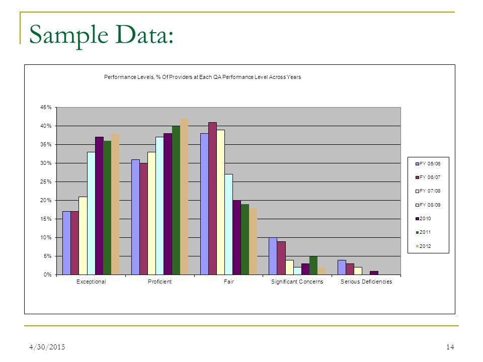 4/30/201514 Sample Data: