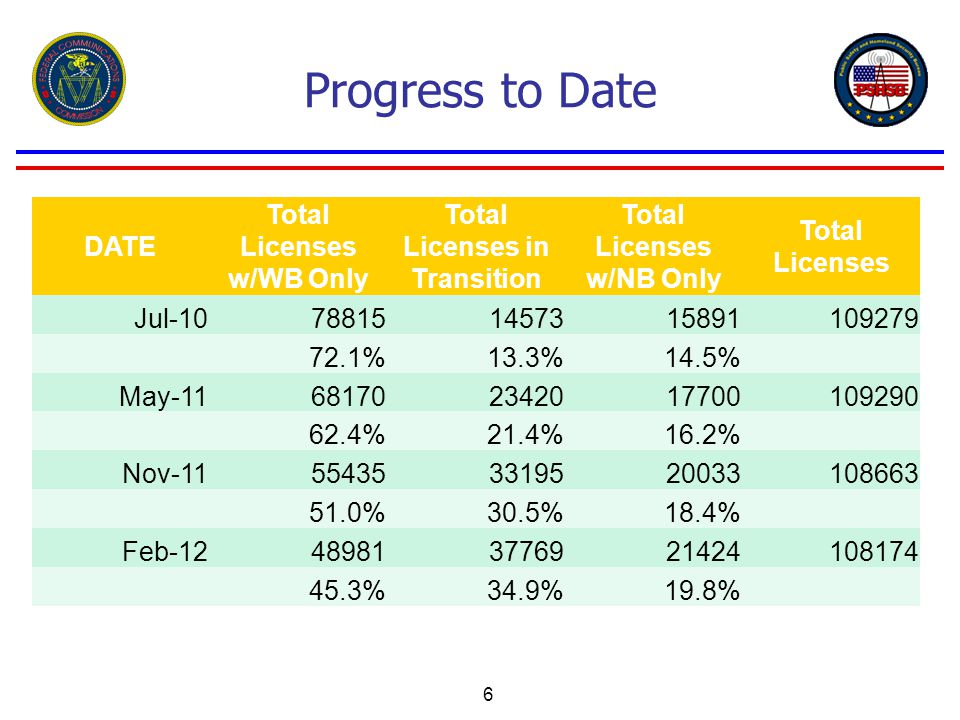 Progress to Date DATE Total Licenses w/WB Only Total Licenses in Transition Total Licenses w/NB Only Total Licenses Jul-10788151457315891109279 72.1%13.3%14.5% May-11681702342017700109290 62.4%21.4%16.2% Nov-11554353319520033108663 51.0%30.5%18.4% Feb-12489813776921424108174 45.3%34.9%19.8% 6