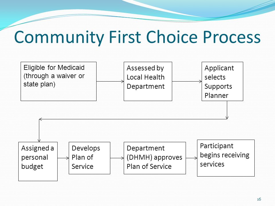 Community First Choice Process 16 Eligible for Medicaid (through a waiver or state plan) Assessed by Local Health Department Applicant selects Support