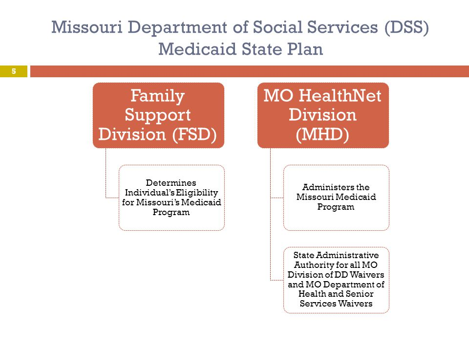 Missouri Medicaid State Plan  Missouri Department of Social Services, MO HealthNet Division (MHD)  www.dss.mo.gov/mhd/ www.dss.mo.gov/mhd/  Medical Services through MO HealthNet  State plan offers medical services and items to persons who meet certain eligibility requirements as determined by Missouri Department of Social Services, Family Support Division (FSD) http://www.dss.mo.gov/fsd/msmed.htm Extensive services covered, such as inpatient and outpatient hospital services, physician, nursing, x-ray and laboratory, ambulance 6