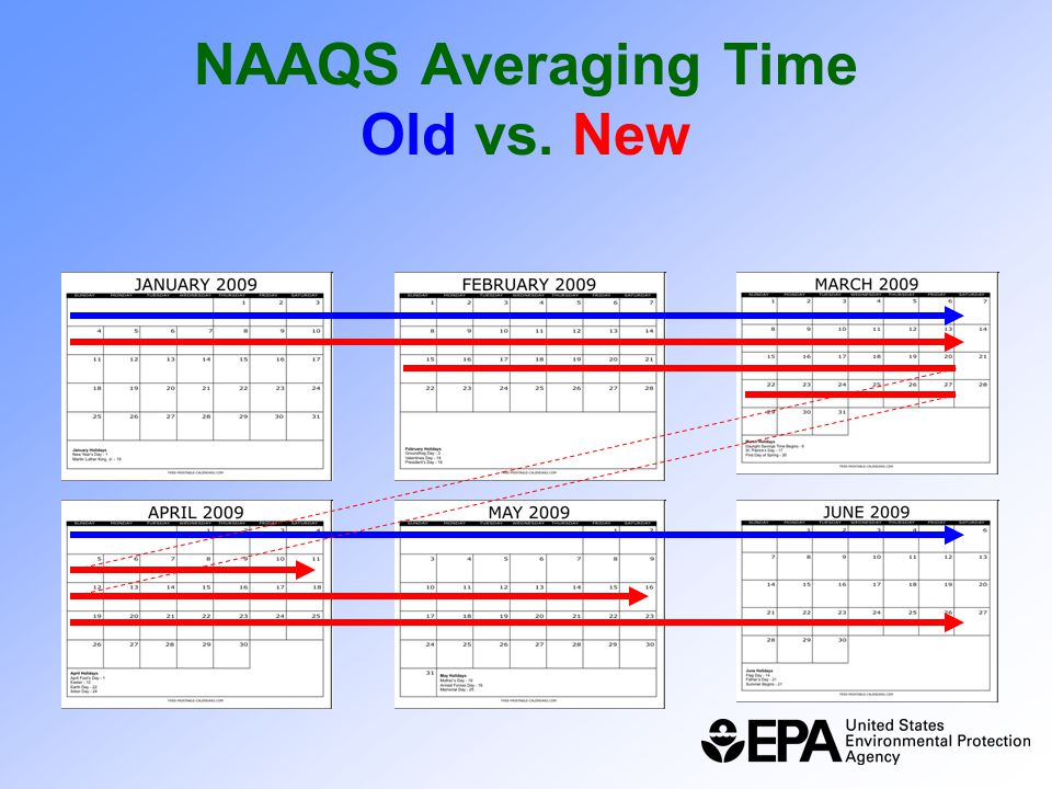 NAAQS Averaging Time Old vs. New