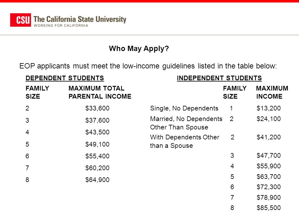 EOP applicants must meet the low-income guidelines listed in the table below: DEPENDENT STUDENTS FAMILY MAXIMUM TOTAL SIZE PARENTAL INCOME 2$33,600 3$37,600 4$43,500 5$49,100 6$55,400 7$60,200 8$64,900 INDEPENDENT STUDENTS FAMILY MAXIMUM SIZE INCOME Single, No Dependents 1 $13,200 Married, No Dependents 2 $24,100 Other Than Spouse With Dependents Other 2 $41,200 than a Spouse 3 $47,700 4 $55,900 5 $63,700 6 $72,300 7 $78,900 8 $85,500 Who May Apply