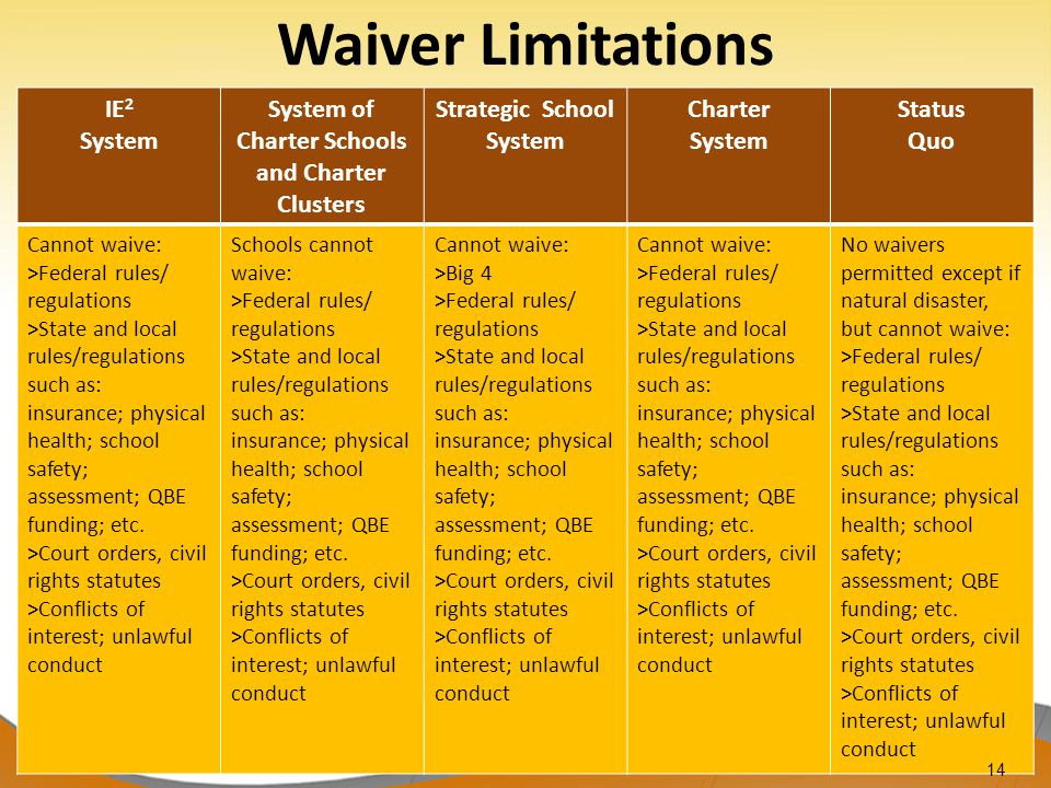 14 IE 2 System System of Charter Schools and Charter Clusters Strategic School System Charter System Status Quo Cannot waive: >Federal rules/ regulations >State and local rules/regulations such as: insurance; physical health; school safety; assessment; QBE funding; etc.