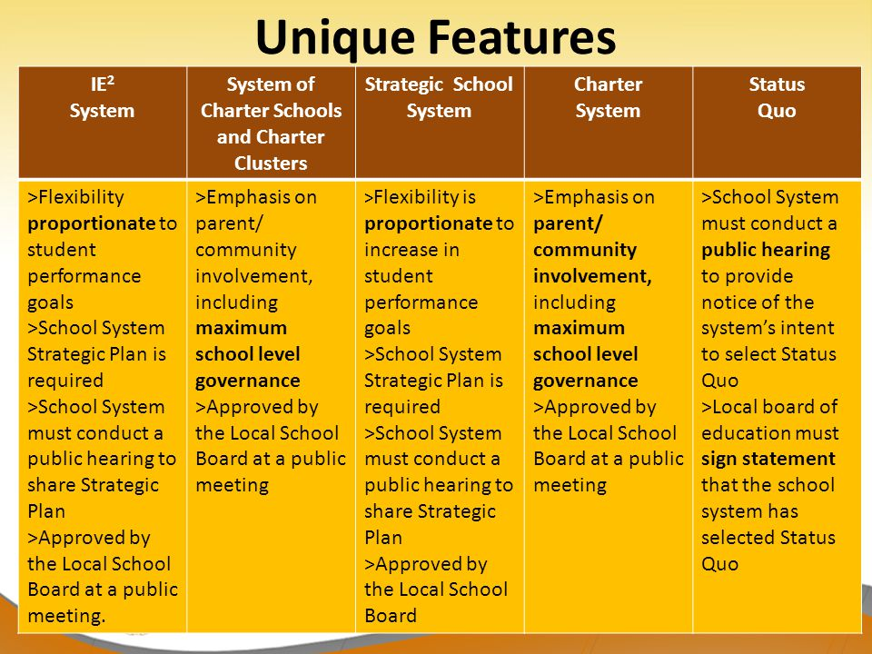 15 IE 2 System System of Charter Schools and Charter Clusters Strategic School System Charter System Status Quo >Flexibility proportionate to student performance goals >School System Strategic Plan is required >School System must conduct a public hearing to share Strategic Plan >Approved by the Local School Board at a public meeting.