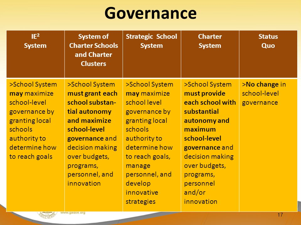 17 IE 2 System System of Charter Schools and Charter Clusters Strategic School System Charter System Status Quo >School System may maximize school-level governance by granting local schools authority to determine how to reach goals >School System must grant each school substan- tial autonomy and maximize school-level governance and decision making over budgets, programs, personnel, and innovation >School System may maximize school level governance by granting local schools authority to determine how to reach goals, manage personnel, and develop innovative strategies >School System must provide each school with substantial autonomy and maximum school-level governance and decision making over budgets, programs, personnel and/or innovation >No change in school-level governance Governance