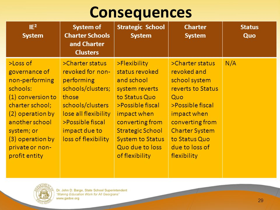29 IE 2 System System of Charter Schools and Charter Clusters Strategic School System Charter System Status Quo >Loss of governance of non-performing schools: (1) conversion to charter school; (2) operation by another school system; or (3) operation by private or non- profit entity >Charter status revoked for non- performing schools/clusters; those schools/clusters lose all flexibility >Possible fiscal impact due to loss of flexibility >Flexibility status revoked and school system reverts to Status Quo >Possible fiscal impact when converting from Strategic School System to Status Quo due to loss of flexibility >Charter status revoked and school system reverts to Status Quo >Possible fiscal impact when converting from Charter System to Status Quo due to loss of flexibility N/A Consequences