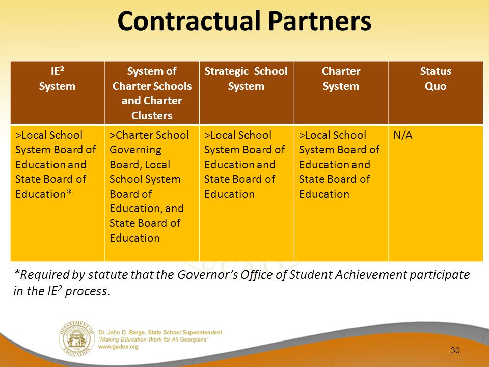 30 IE 2 System System of Charter Schools and Charter Clusters Strategic School System Charter System Status Quo >Local School System Board of Education and State Board of Education* >Charter School Governing Board, Local School System Board of Education, and State Board of Education >Local School System Board of Education and State Board of Education N/A Contractual Partners *Required by statute that the Governor's Office of Student Achievement participate in the IE 2 process.