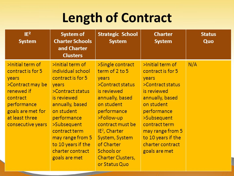 31 IE 2 System System of Charter Schools and Charter Clusters Strategic School System Charter System Status Quo >Initial term of contract is for 5 years >Contract may be renewed if contract performance goals are met for at least three consecutive years >Initial term of individual school contract is for 5 years >Contract status is reviewed annually, based on student performance >Subsequent contract term may range from 5 to 10 years if the charter contract goals are met >Single contract term of 2 to 5 years >Contract status is reviewed annually, based on student performance >Follow-up contract must be IE 2, Charter System, System of Charter Schools or Charter Clusters, or Status Quo >Initial term of contract is for 5 years >Contract status is reviewed annually, based on student performance >Subsequent contract term may range from 5 to 10 years if the charter contract goals are met N/A Length of Contract