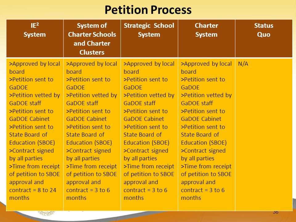36 IE 2 System System of Charter Schools and Charter Clusters Strategic School System Charter System Status Quo >Approved by local board >Petition sent to GaDOE >Petition vetted by GaDOE staff >Petition sent to GaDOE Cabinet >Petition sent to State Board of Education (SBOE) >Contract signed by all parties >Time from receipt of petition to SBOE approval and contract = 8 to 24 months >Approved by local board >Petition sent to GaDOE >Petition vetted by GaDOE staff >Petition sent to GaDOE Cabinet >Petition sent to State Board of Education (SBOE) >Contract signed by all parties >Time from receipt of petition to SBOE approval and contract = 3 to 6 months >Approved by local board >Petition sent to GaDOE >Petition vetted by GaDOE staff >Petition sent to GaDOE Cabinet >Petition sent to State Board of Education (SBOE) >Contract signed by all parties >Time from receipt of petition to SBOE approval and contract = 3 to 6 months >Approved by local board >Petition sent to GaDOE >Petition vetted by GaDOE staff >Petition sent to GaDOE Cabinet >Petition sent to State Board of Education (SBOE) >Contract signed by all parties >Time from receipt of petition to SBOE approval and contract = 3 to 6 months N/A Petition Process