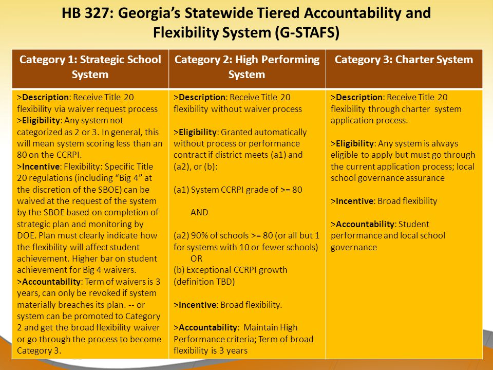 39 Category 1: Strategic School System Category 2: High Performing System Category 3: Charter System >Description: Receive Title 20 flexibility via waiver request process >Eligibility: Any system not categorized as 2 or 3.