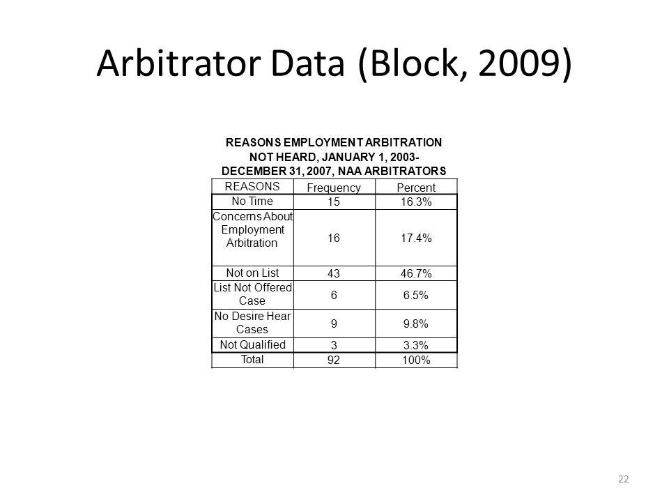 Arbitrator Data (Block, 2009) 22 REASONS EMPLOYMENT ARBITRATION NOT HEARD, JANUARY 1, 2003- DECEMBER 31, 2007, NAA ARBITRATORS REASONS FrequencyPercen