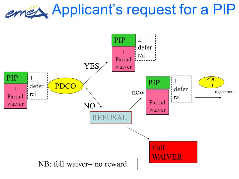 Applicant's request for a PIP PIP  Partial waiver  defer ral PDCO REFUSAL YES NO new Full WAIVER PIP  defer ral PIP  defer ral NB: full waiver= no reward PDC O agreement  Partial waiver  Partial waiver