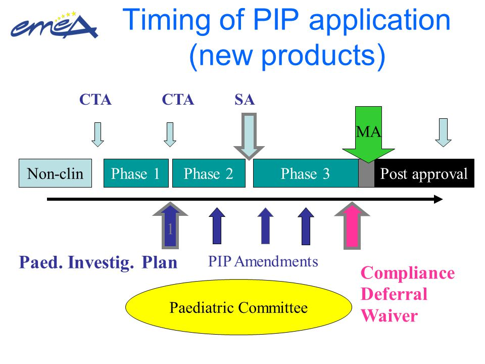 Timing of PIP application (new products) 1 Non-clinPhase 1Phase 2Phase 3Post approval Paed.