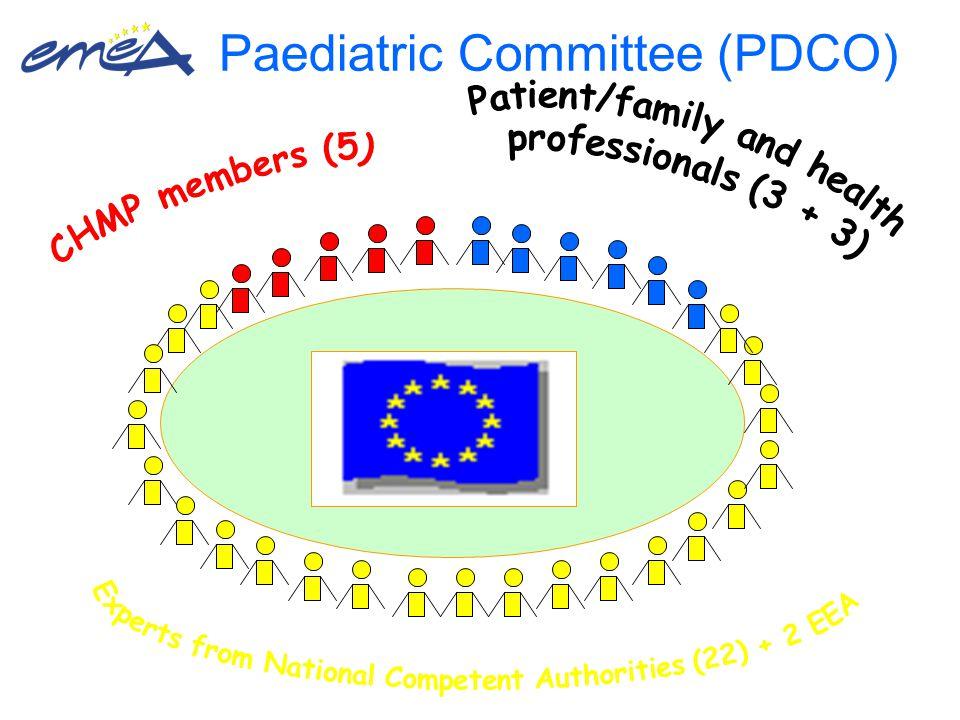 Paediatric Committee (PDCO)
