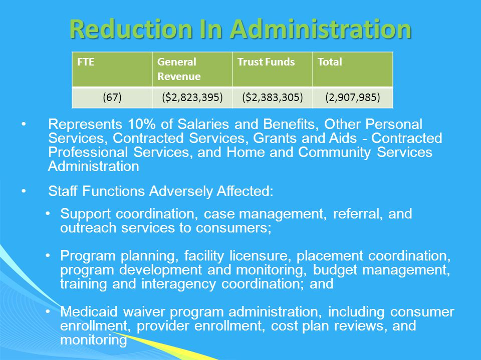 Represents 10% of Salaries and Benefits, Other Personal Services, Contracted Services, Grants and Aids - Contracted Professional Services, and Home and Community Services Administration Staff Functions Adversely Affected: Support coordination, case management, referral, and outreach services to consumers; Program planning, facility licensure, placement coordination, program development and monitoring, budget management, training and interagency coordination; and Medicaid waiver program administration, including consumer enrollment, provider enrollment, cost plan reviews, and monitoring FTEGeneral Revenue Trust FundsTotal (67)($2,823,395)($2,383,305)(2,907,985) Reduction In Administration
