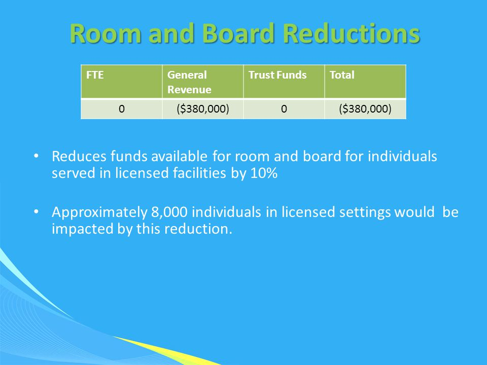 Room and Board Reductions Reduces funds available for room and board for individuals served in licensed facilities by 10% Approximately 8,000 individuals in licensed settings would be impacted by this reduction.
