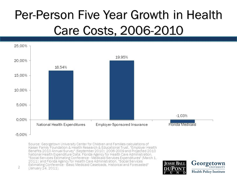 Per-Person Five Year Growth in Health Care Costs, 2006-2010 Source: Georgetown University Center for Children and Families calculations of Kaiser Family Foundation & Health Research & Educational Trust, Employer Health Benefits 2010 Annual Survey (September 2010); 2006-2009 and Projected 2010 National Health Expenditure Data; Florida Agency for Health Care Administration, Social Services Estimating Conference - Medicaid Services Expenditures (March 1, 2011); and Florida Agency for Health Care Administration, Social Services Estimating Conference - Basic Medicaid Caseloads, Historical and Forecasted (January 24, 2011).
