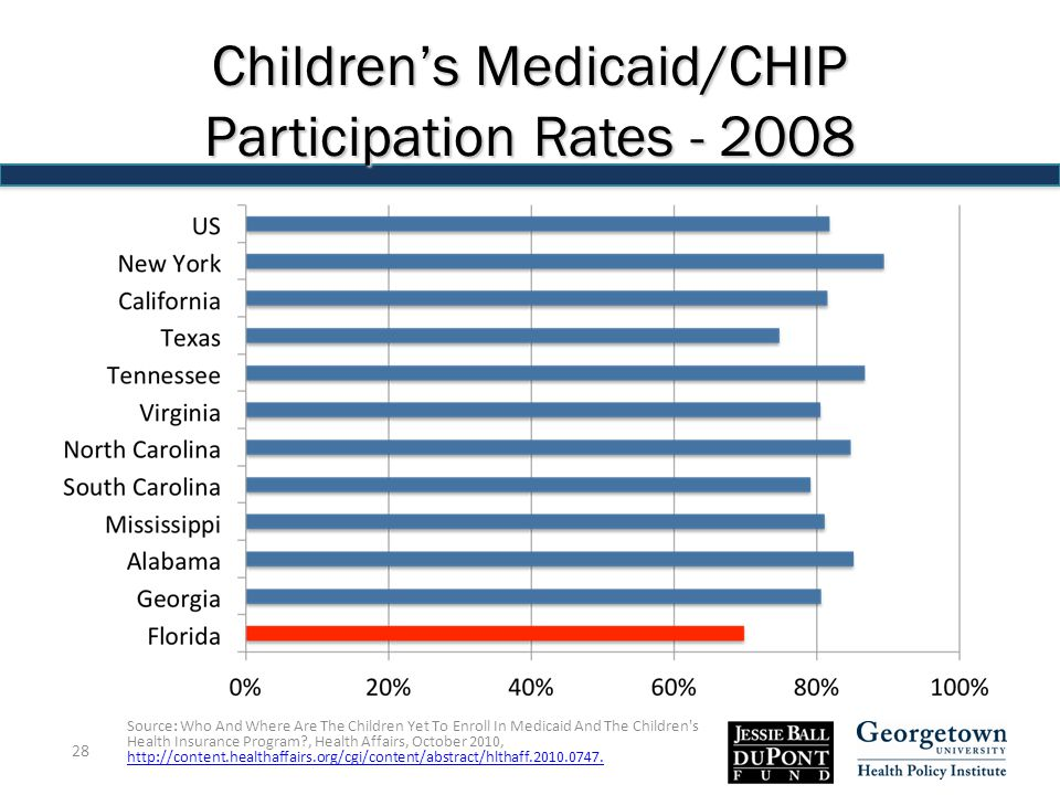 Children's Medicaid/CHIP Participation Rates - 2008 Source: Who And Where Are The Children Yet To Enroll In Medicaid And The Children s Health Insurance Program , Health Affairs, October 2010, http://content.healthaffairs.org/cgi/content/abstract/hlthaff.2010.0747.