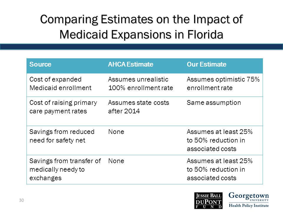 Comparing Estimates on the Impact of Medicaid Expansions in Florida SourceAHCA EstimateOur Estimate Cost of expanded Medicaid enrollment Assumes unrealistic 100% enrollment rate Assumes optimistic 75% enrollment rate Cost of raising primary care payment rates Assumes state costs after 2014 Same assumption Savings from reduced need for safety net NoneAssumes at least 25% to 50% reduction in associated costs Savings from transfer of medically needy to exchanges NoneAssumes at least 25% to 50% reduction in associated costs 30