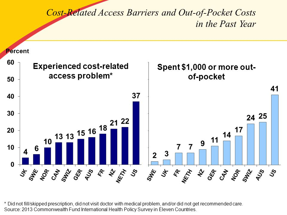 Cost-Related Access Barriers and Out-of-Pocket Costs in the Past Year Percent Experienced cost-related access problem* Spent $1,000 or more out- of-pocket Source: 2013 Commonwealth Fund International Health Policy Survey in Eleven Countries.