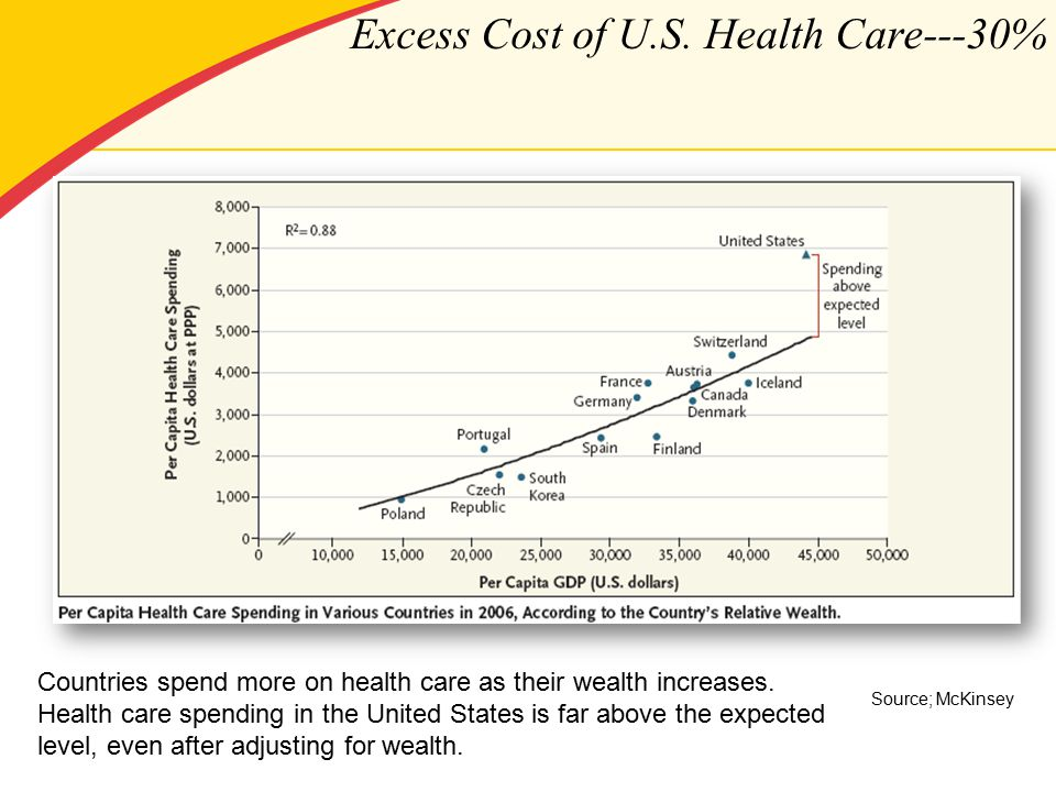 Excess Cost of U.S.