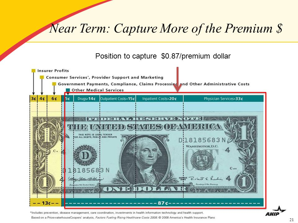 21 Near Term: Capture More of the Premium $ Position to capture $0.87/premium dollar