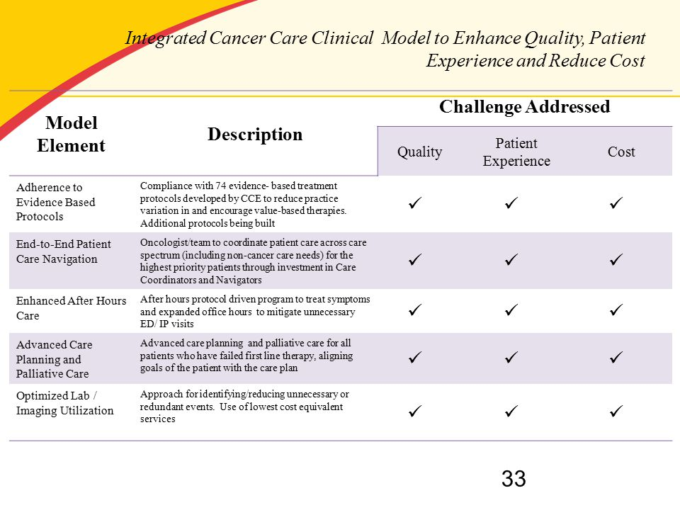 Integrated Cancer Care Clinical Model to Enhance Quality, Patient Experience and Reduce Cost Model Element Description Challenge Addressed Quality Patient Experience Cost Adherence to Evidence Based Protocols Compliance with 74 evidence- based treatment protocols developed by CCE to reduce practice variation in and encourage value-based therapies.