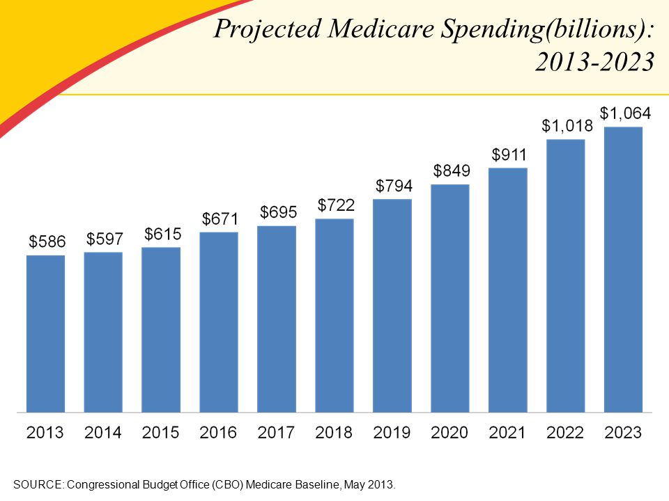SOURCE: Congressional Budget Office (CBO) Medicare Baseline, May 2013.
