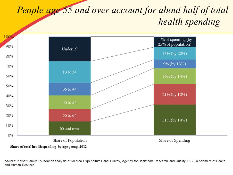People age 55 and over account for about half of total health spending Share of total health spending by age group, 2012 Source: Kaiser Family Foundation analysis of Medical Expenditure Panel Survey, Agency for Healthcare Research and Quality, U.S.